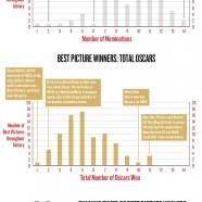 Oscars History