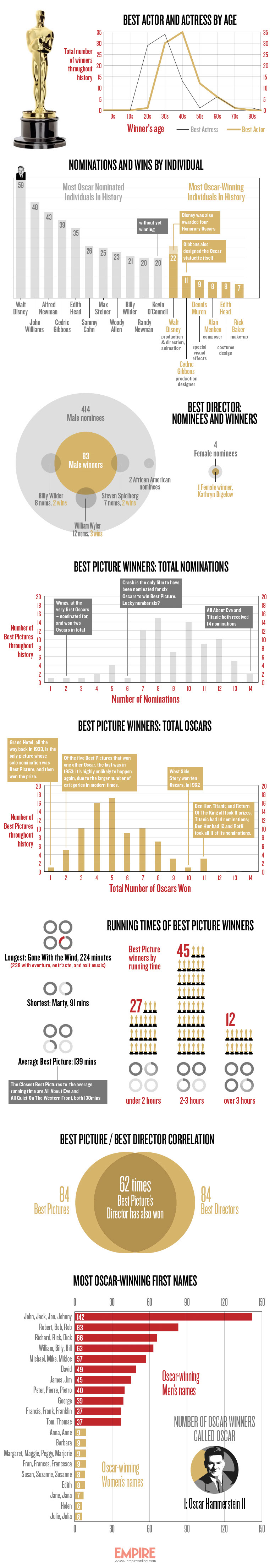 Oscars-History-Infographic