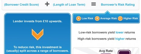 P2P Lending Benefits