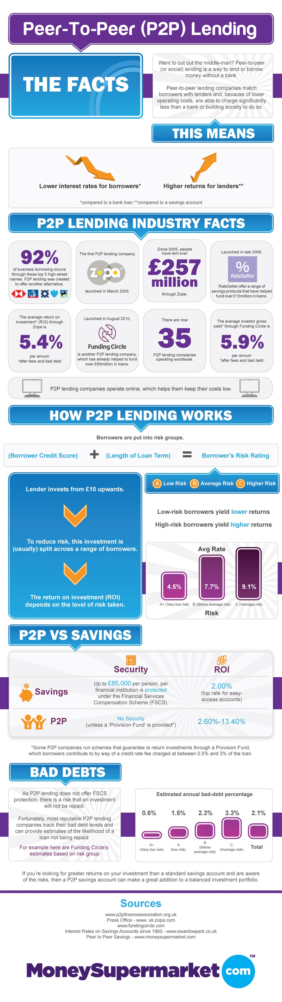 P2P Lending Benefits-Infographic