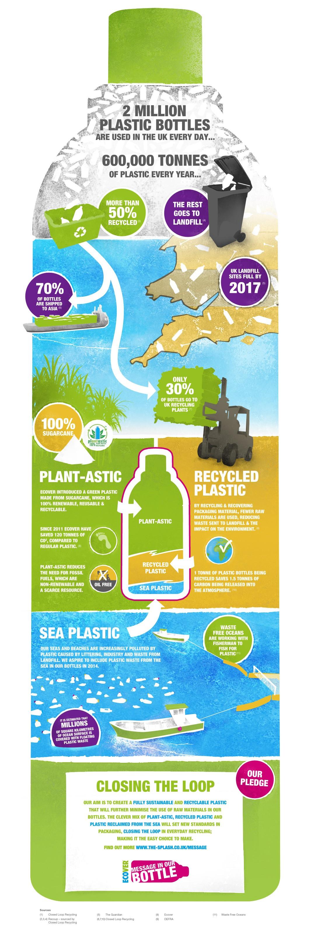 Sugar Cane Plastic-Infographic