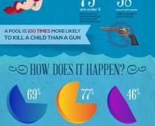 Children Pool Safety