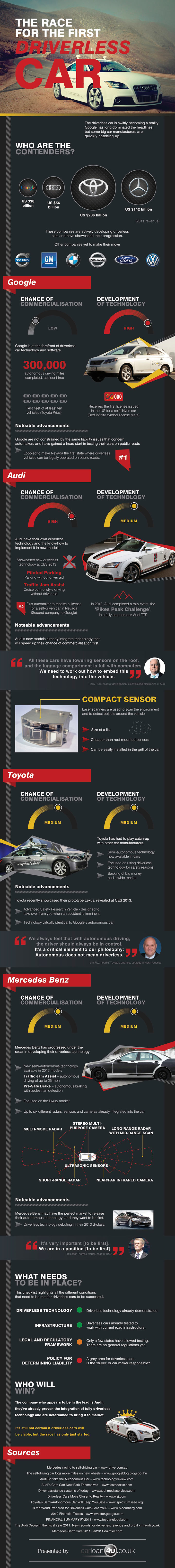 Driverless Cars Coming-Infographic