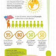 Rare Diseases Awareness