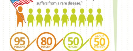 Rare Diseases Awareness