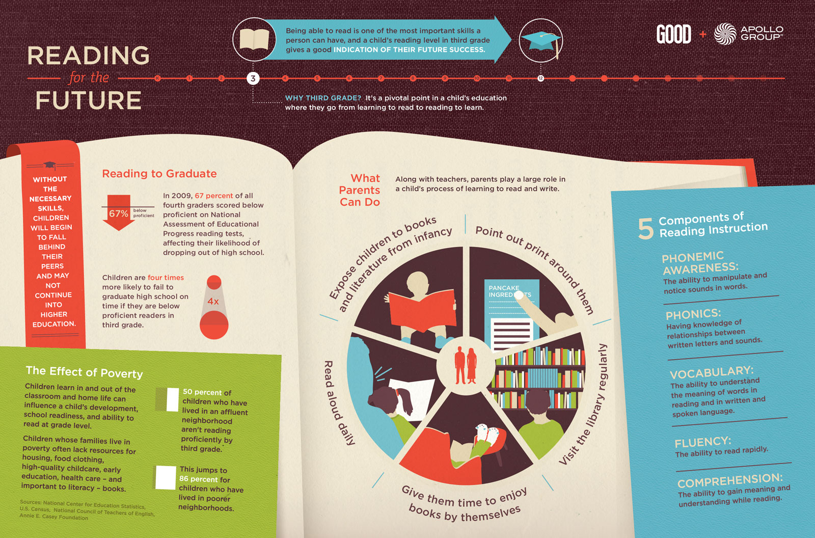 Learn Children Read-Infographic