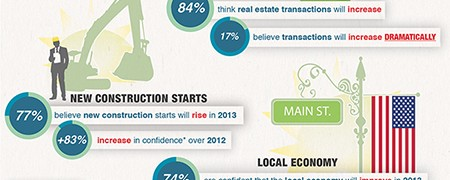 Real Estate Predictions 2013