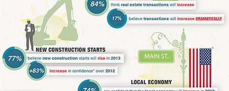Real Estate Predictions 2013