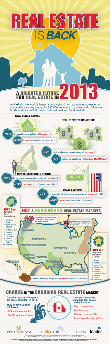 Real Estate Predictions 2013-Infographic