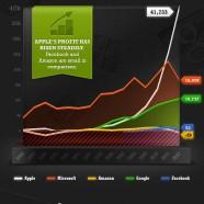 Tech Companies Profits 2012