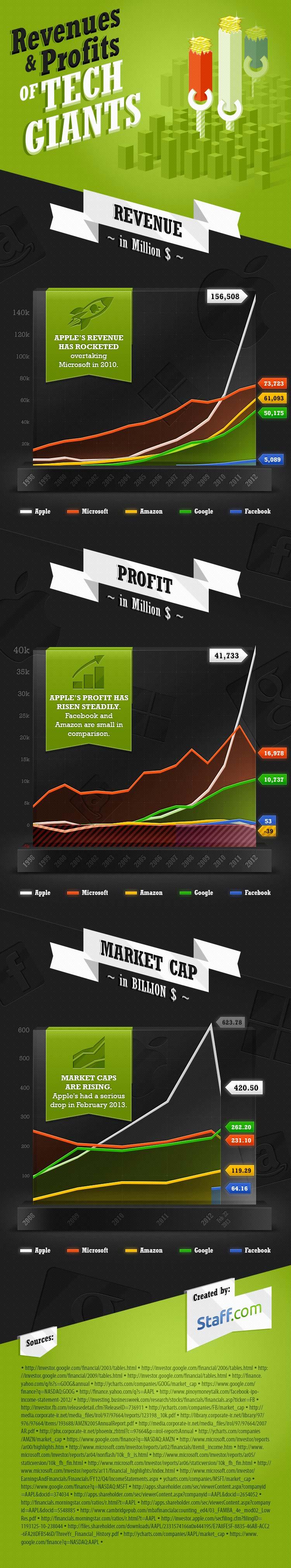 Tech Companies Profits 2012-Infographic