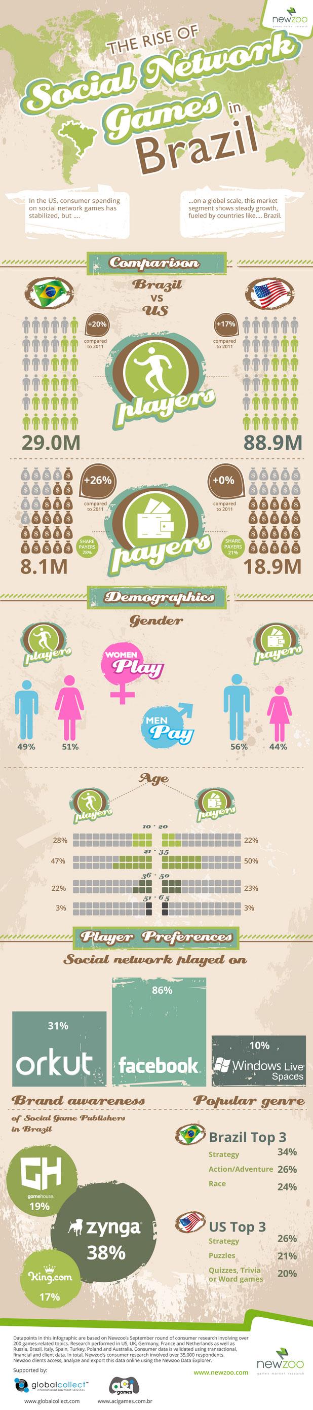 Social Gaming in Brazil-Infographic