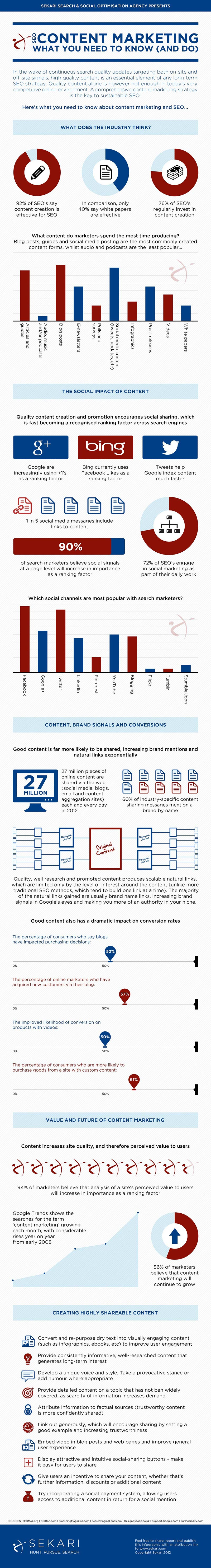 Content Strategy for SEO-Infographic
