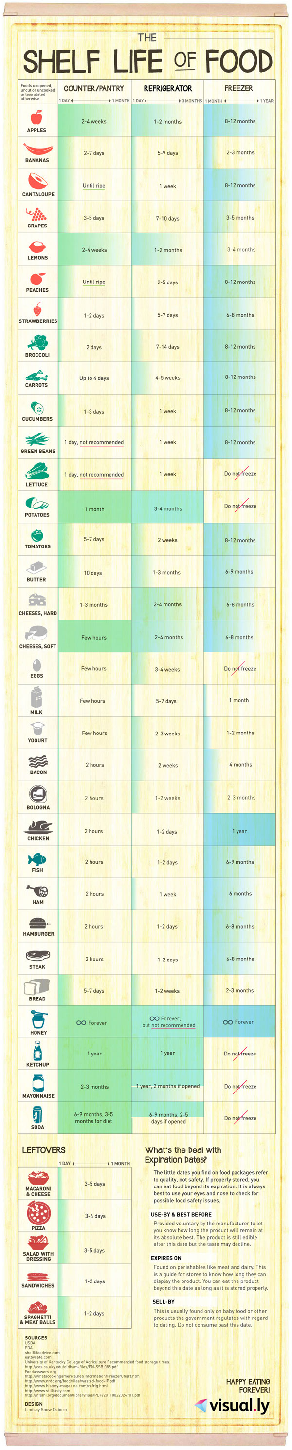 Food Preservation Guide-Infographic