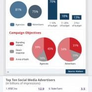Social Media Ads Breakdown
