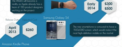 Gadgets Expected in 2013