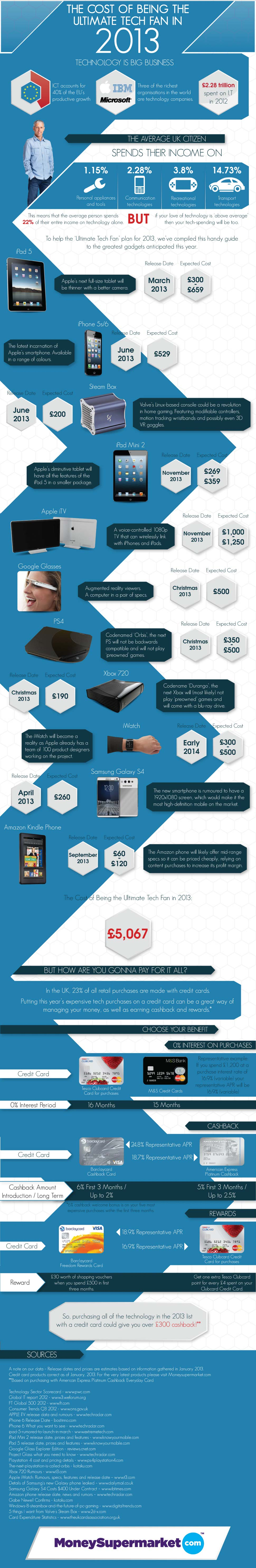 Gadgets Expected in 2013-Infographic