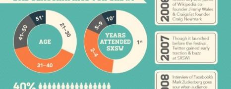 SXSW Timeline