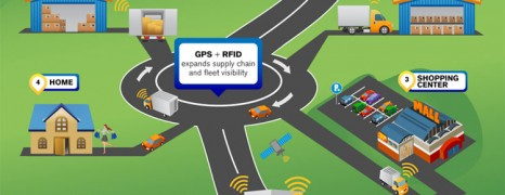 RFID Present and Future