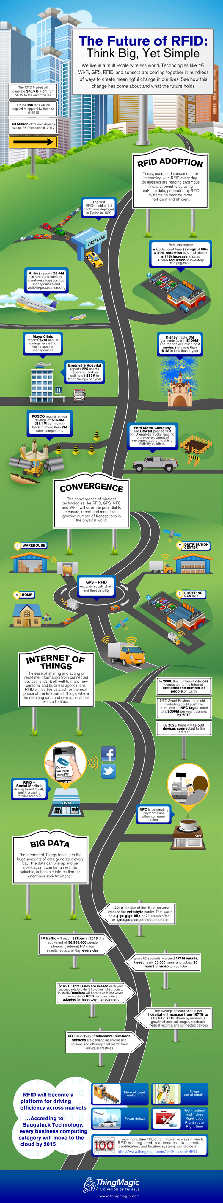 RFID Present and Future-Infographic