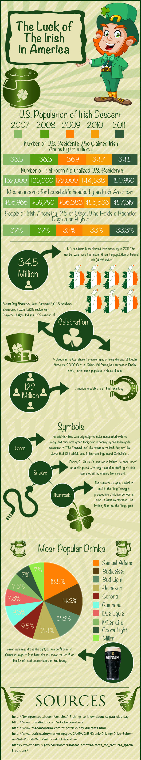 St Patrick's Day in America-Infographic