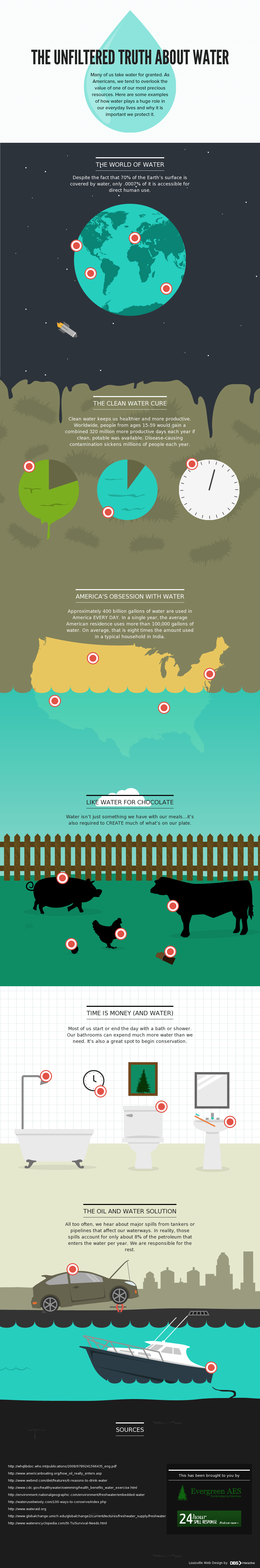 Responsible Water Usage-Infographic