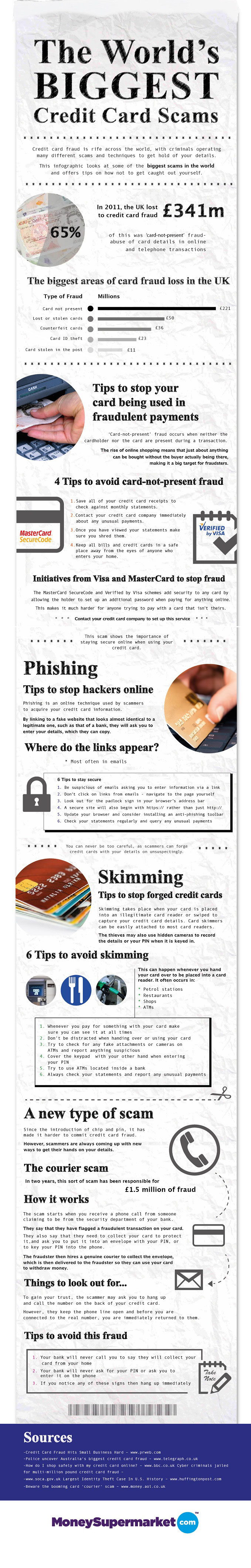 Credit Card Scam Protection-Infographic