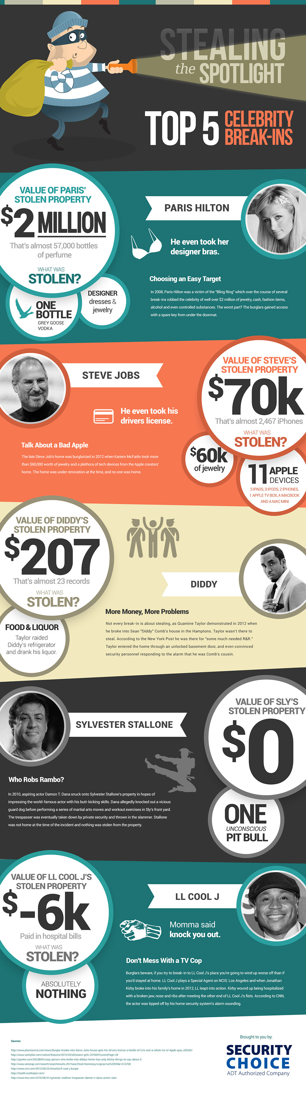 Celebrities Burglaries-Infographic