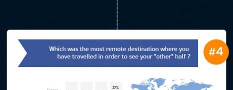 Greeks Travel Habits