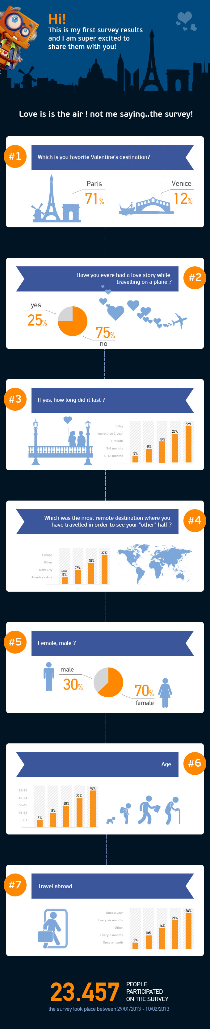 Greeks Travel Habits-Infographic