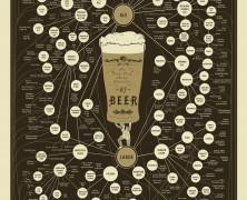 Beer Varieties Chart