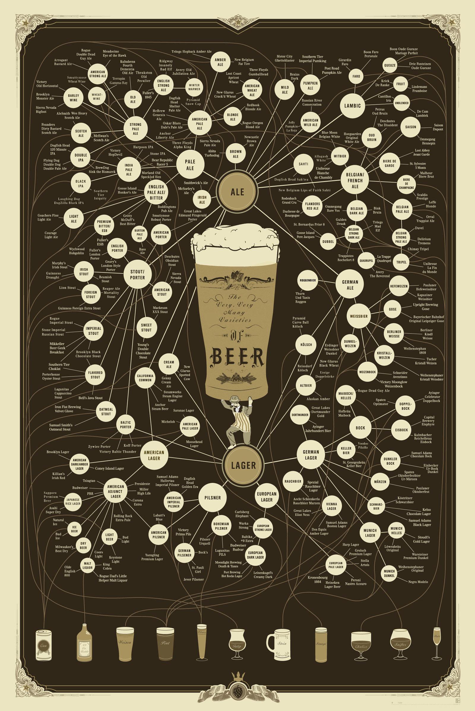 Beer Varieties Chart-Infographic