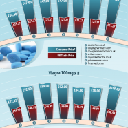 Viagra Price Comparison UK
