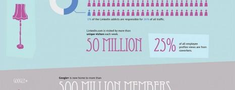 Social Sharing Trends 2013