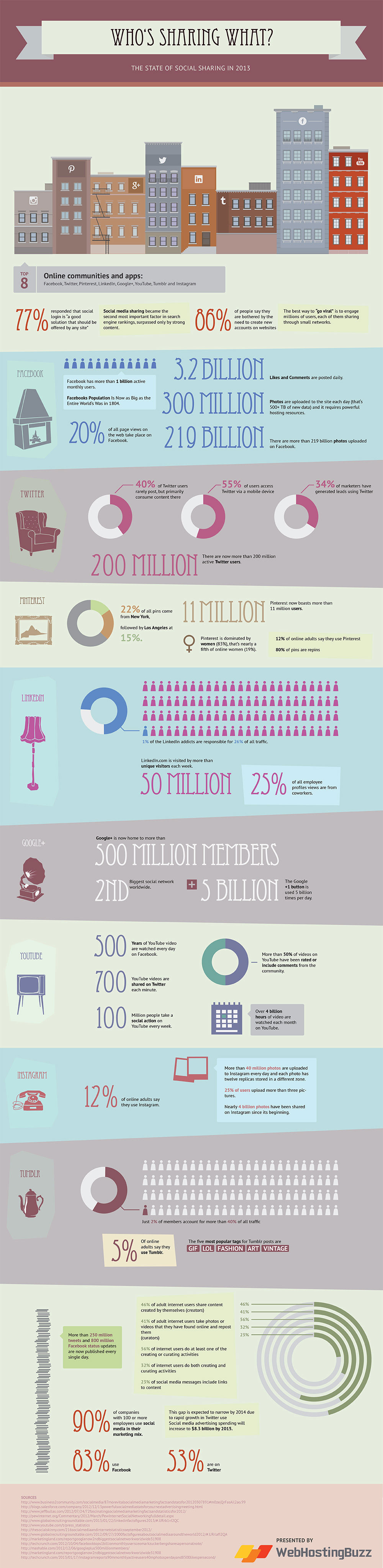 Social Sharing Trends 2013-Infographic