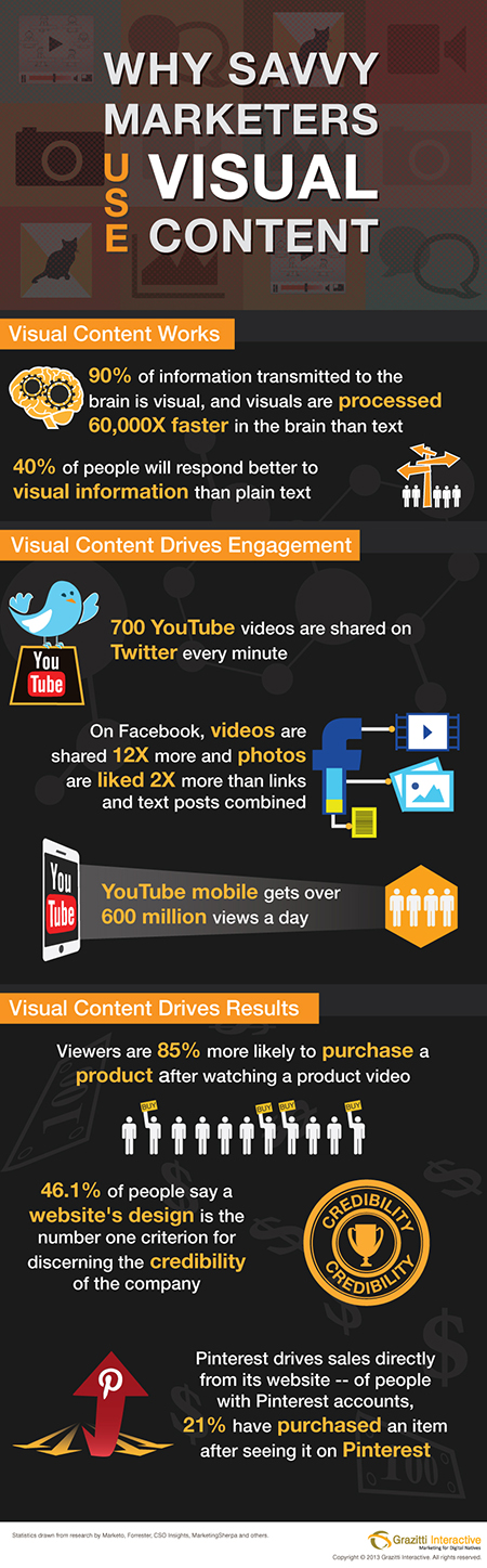 Visual Content Works-Infographic