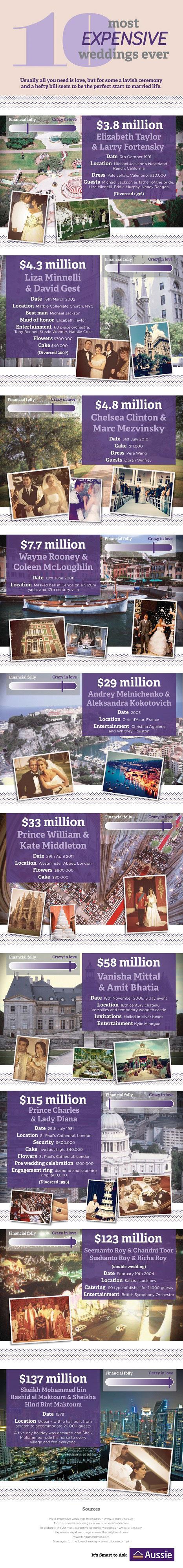 Million Dollar Weddings-Infographic