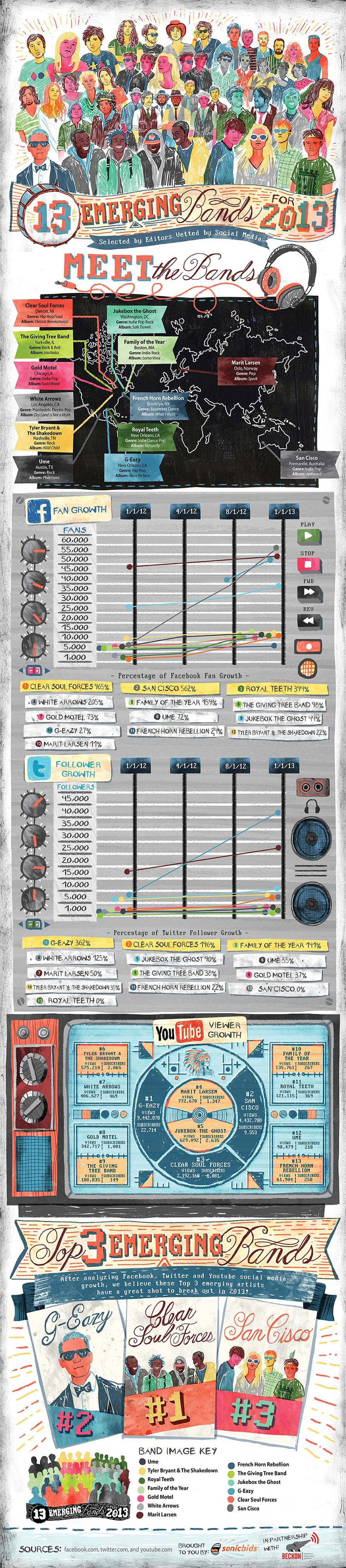 Music Bands of 2013-Infographic