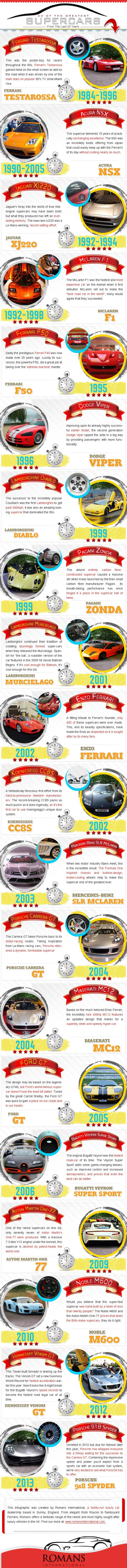 Supercars Collection-Infographic