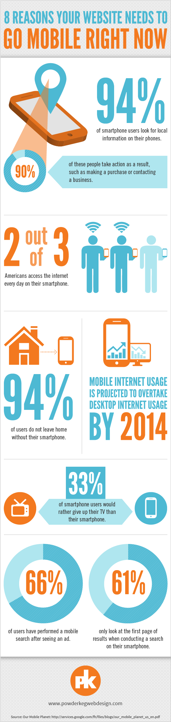 Go Mobile Now-Infographic