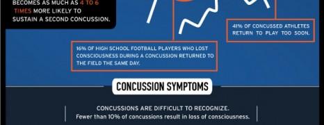 Student Athlete Concussions