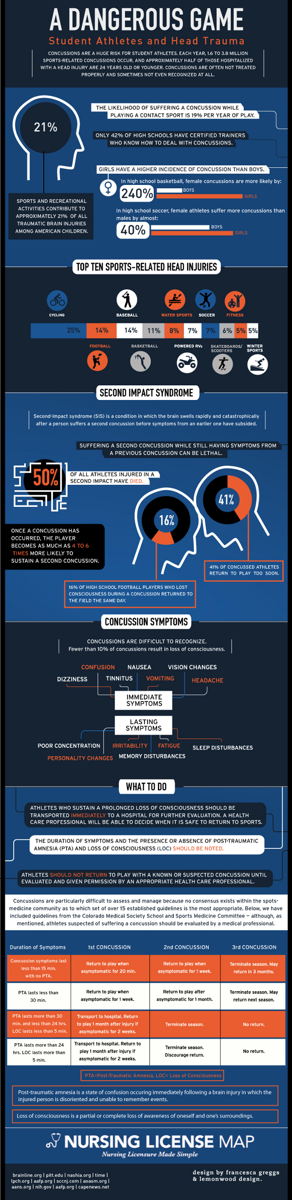 Student Athlete Concussions-Infographic