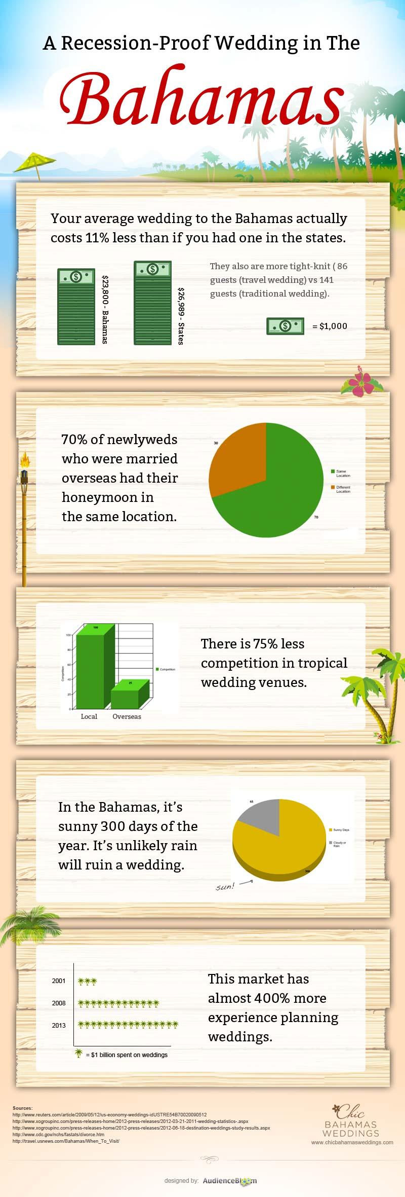 Wedding on Bahamas-Infographic
