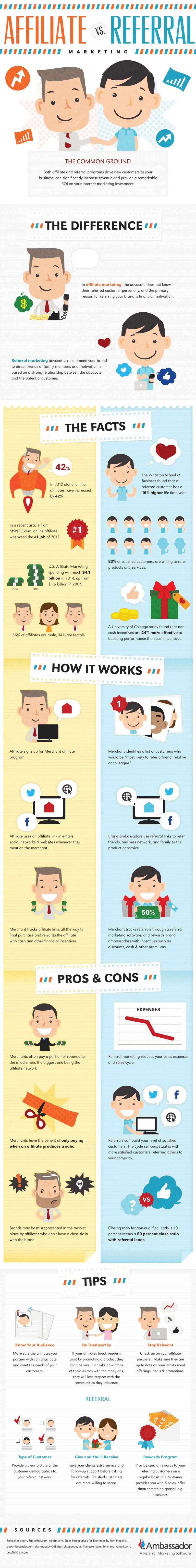 Affiliate or Referral Marketing-Infographic