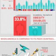 American Health Paradox