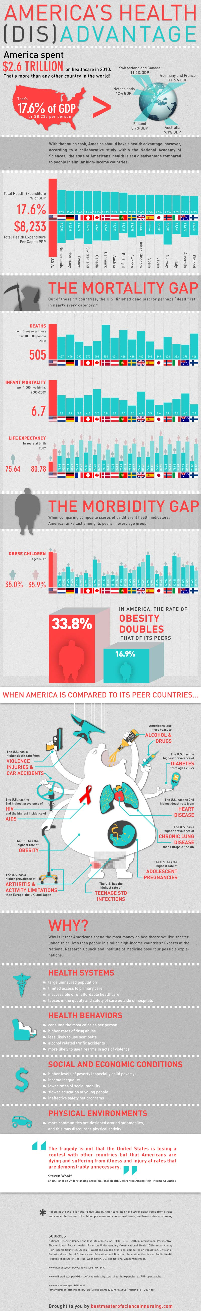 American Health Paradox-Infographic