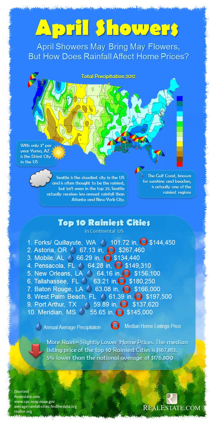 Rain Hits Real Estate-Infographic
