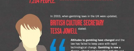Online Gambling Economics