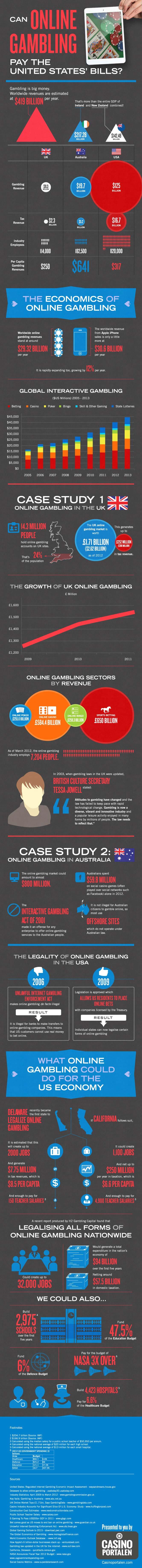Online Gambling Economics-Infographic