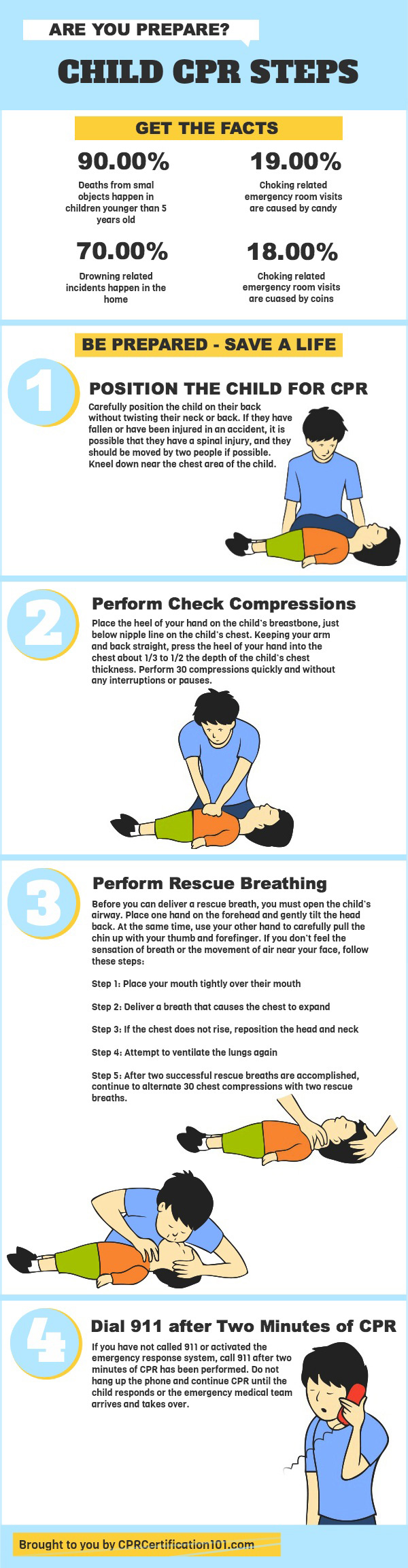 Children CPR Instructions-Infographic